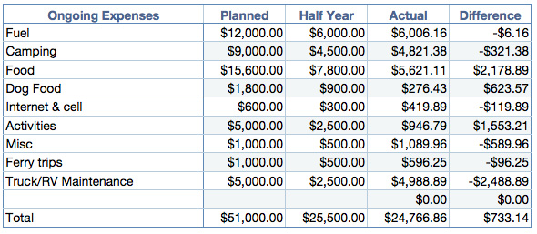 6 month budget